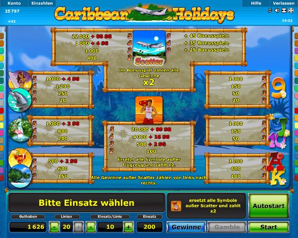 Caribbean Holidays Gewinntabelle