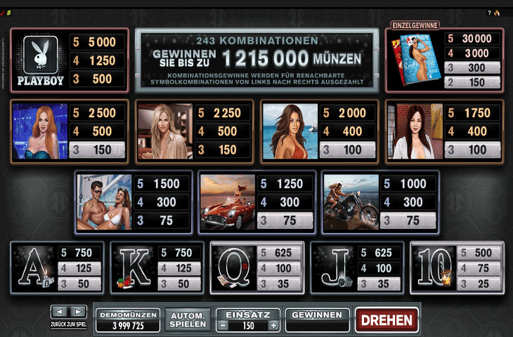 Playboy Gewinntabelle