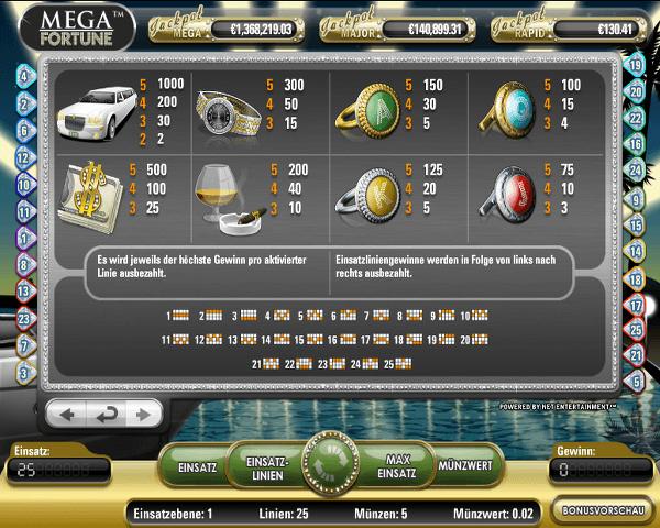 Mega Fortune Gewinntabelle