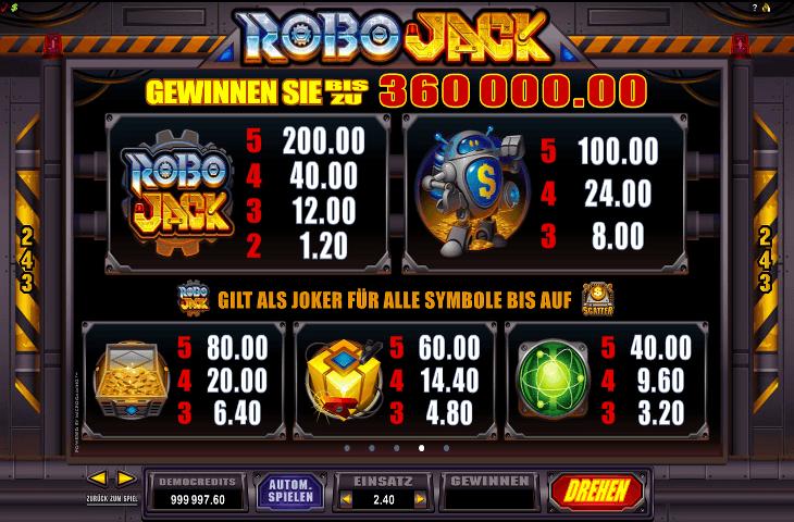 RoboJack Gewinntabelle