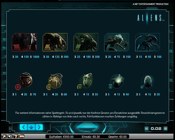 Aliens Gewinntabelle