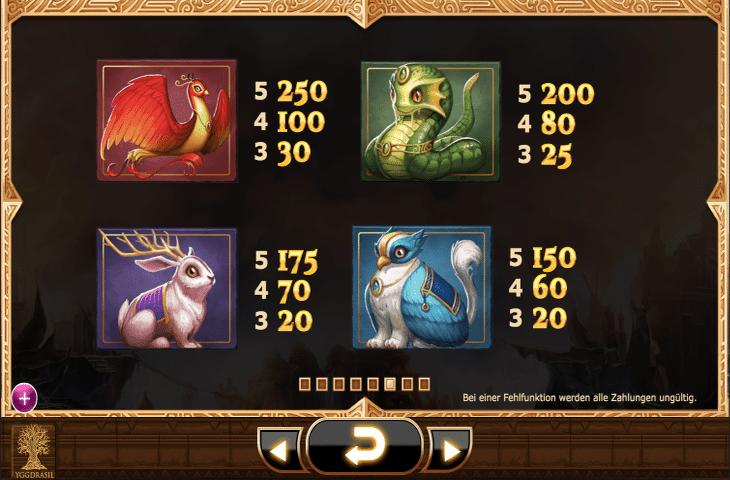 Yggdrasil__Nirvana_Spielautomat_Gewinntabelle