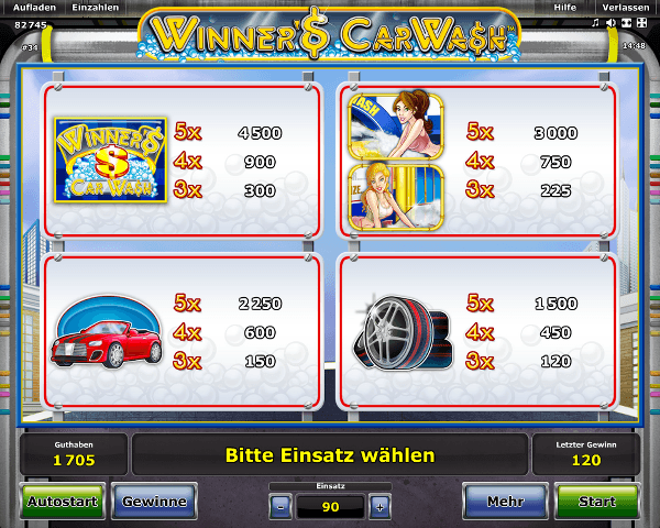 Novoline_Winner's_Car_Wash_Gewinntabelle