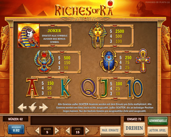 playn_go_riches_of_ra_gewinntabelle